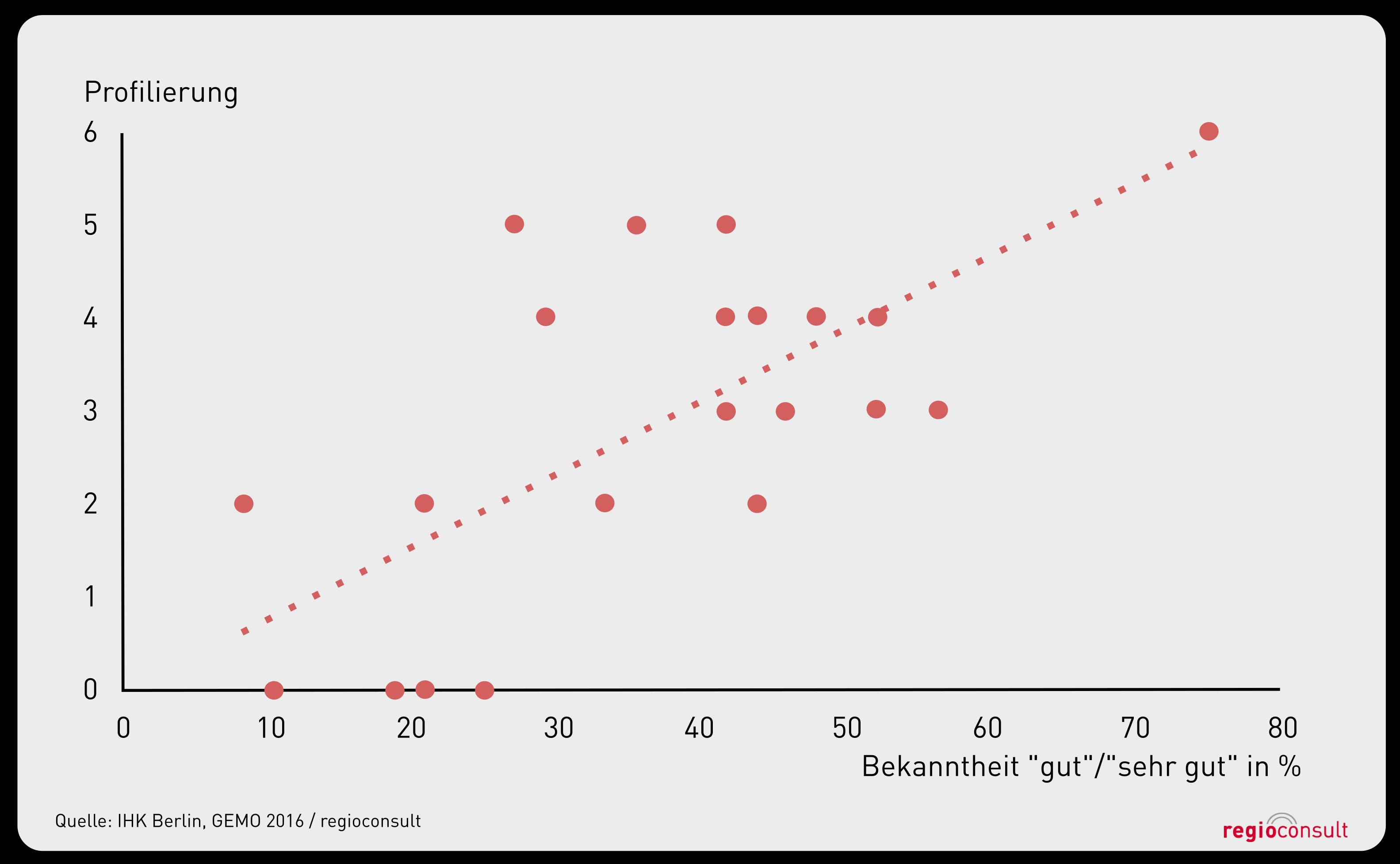 graph_profilierung2