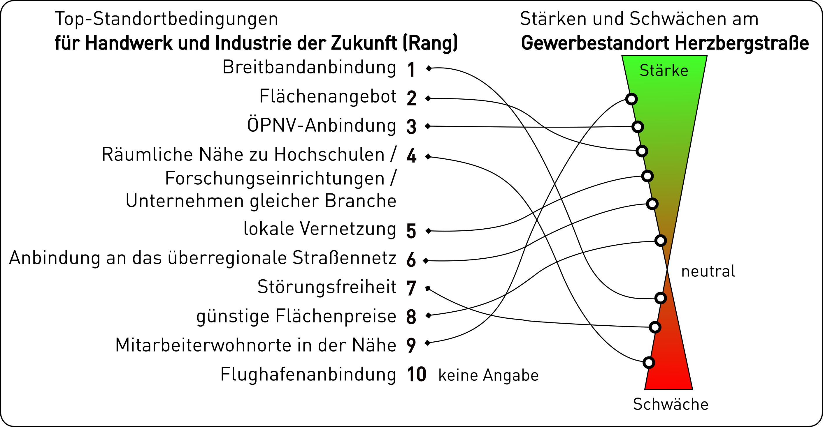 Standortbedingungen sowie die Stärken und Schwächen am Standort Herzbergstraße im Vergleich. Graphik: regioconsult/SA