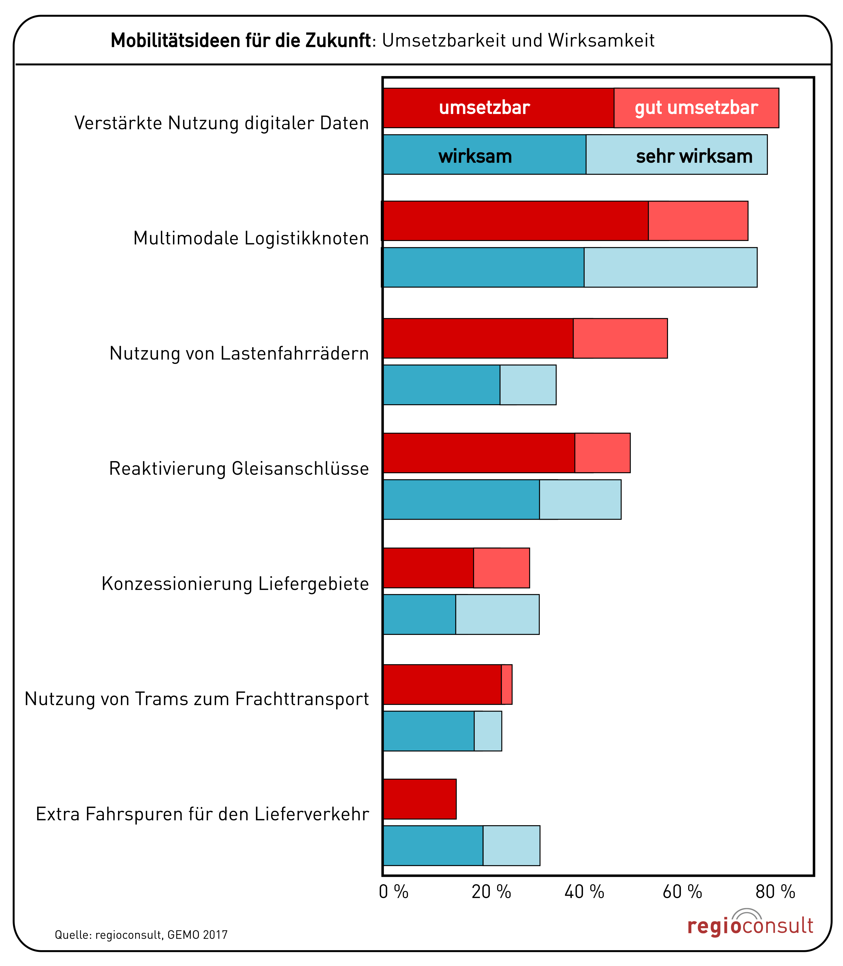 Mobilitätsideen für den Wirtschaftsverkehr - Einschätzung ihrer Umsetzbarkeit und Wirksamkeit